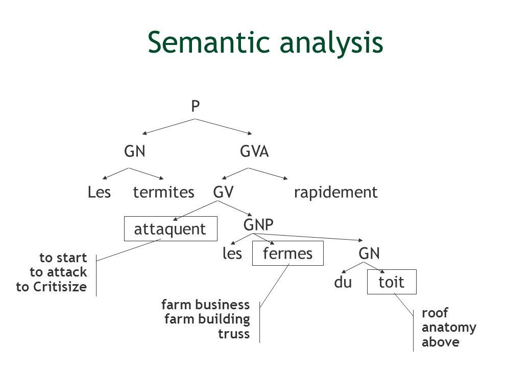 Semantic analysis Lesrapidement P GV GVA GNP attaquent fermes termites les GN toit GN du farm business farm building truss roof anatomy above to start
