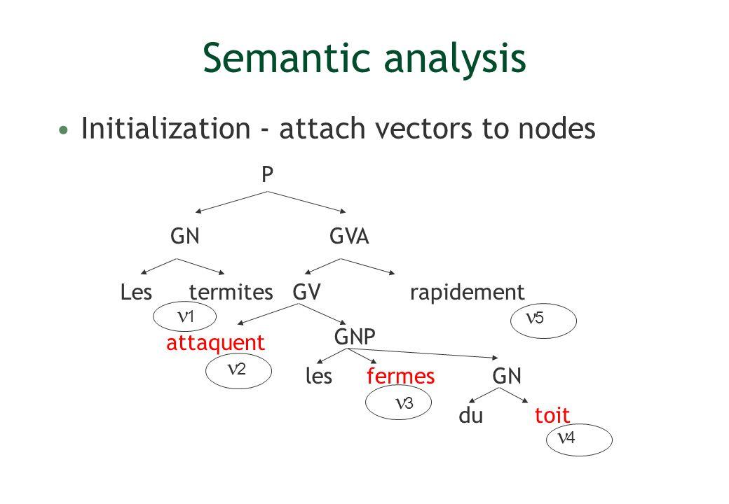 Semantic analysis Initialization - attach vectors to nodes Lesrapidement P GV GVA GNP termites attaquent lesfermes GN dutoit 1 2 3 4 5