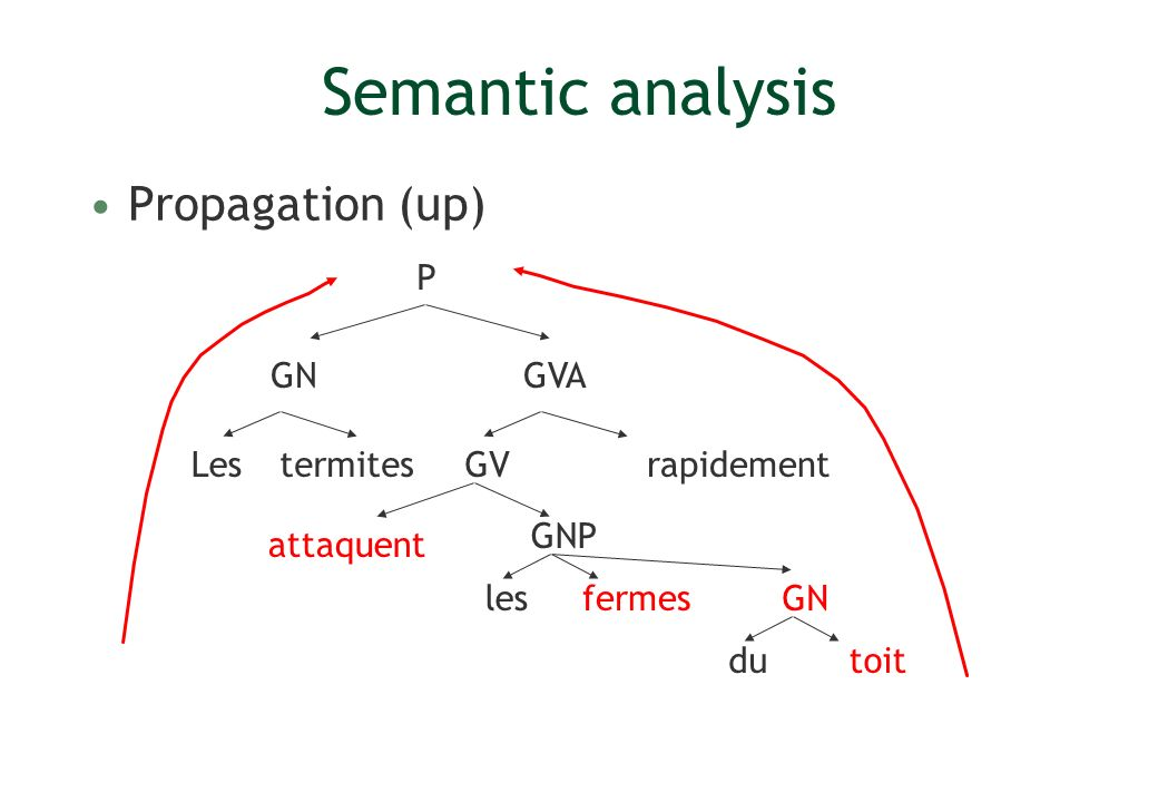 Semantic analysis Propagation (up) Lesrapidement P GV GVA GNP termites attaquent lesfermes GN dutoit