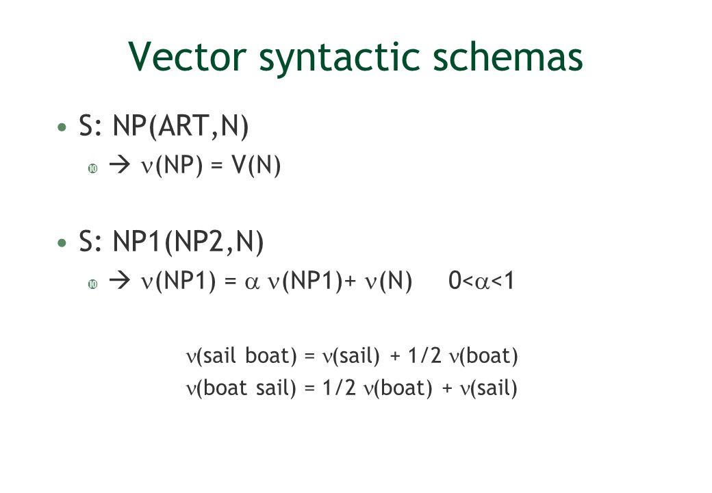 Vector syntactic schemas S: NP(ART,N) (NP) = V(N) S: NP1(NP2,N) (NP1) = (NP1)+ (N)0< <1 (sail boat) = (sail) + 1/2 (boat) (boat sail) = 1/2 (boat) + (