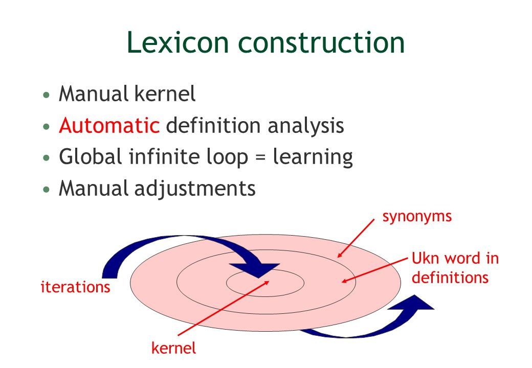 Lexicon construction Manual kernel Automatic definition analysis Global infinite loop = learning Manual adjustments iterations synonyms Ukn word in de