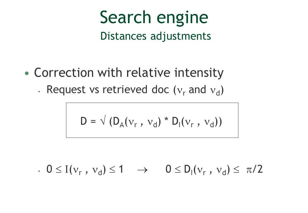 Search engine Distances adjustments Correction with relative intensity Request vs retrieved doc ( r and d ) D = (D A ( r, d ) * D I ( r, d )) 0 ( r, d
