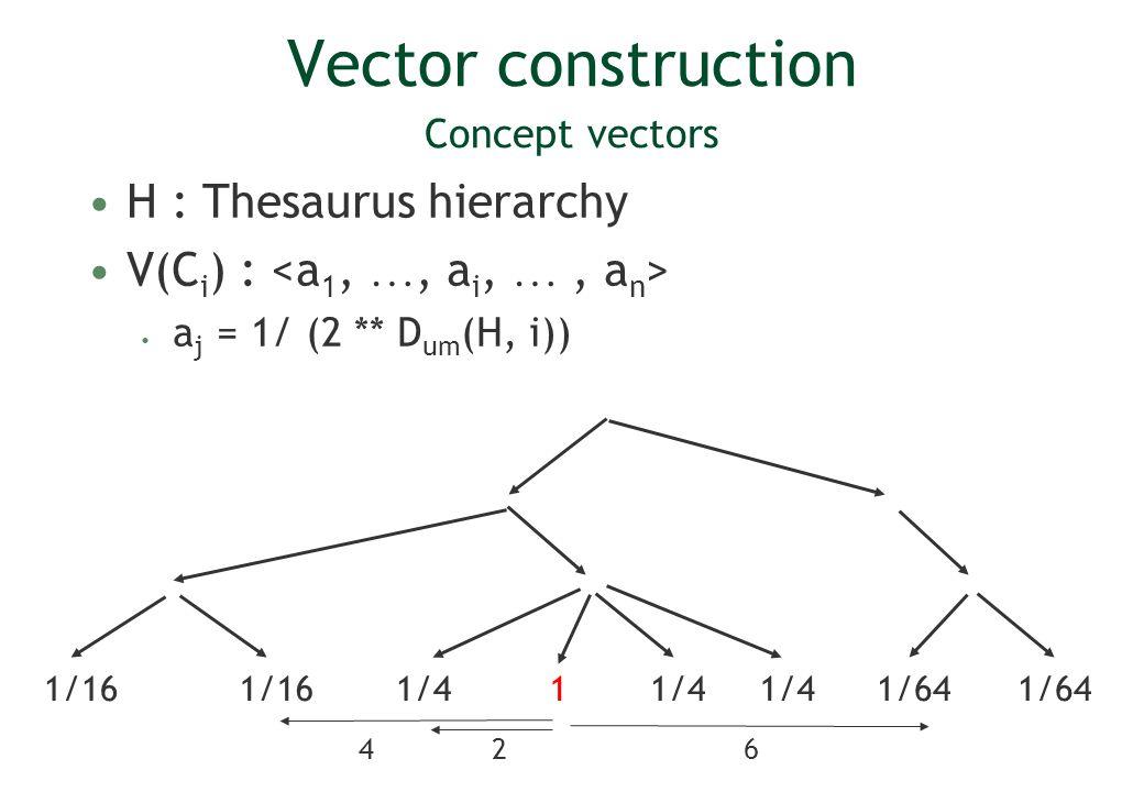Vector construction Concept vectors H : Thesaurus hierarchy V(C i ) : a j = 1/ (2 ** D um (H, i)) 1/41 1/16 1/64 264