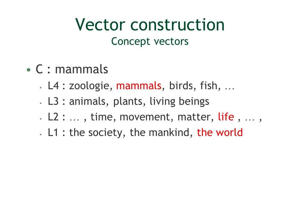 Vector construction Concept vectors C : mammals L4 : zoologie, mammals, birds, fish, … L3 : animals, plants, living beings L2 : …, time, movement, mat