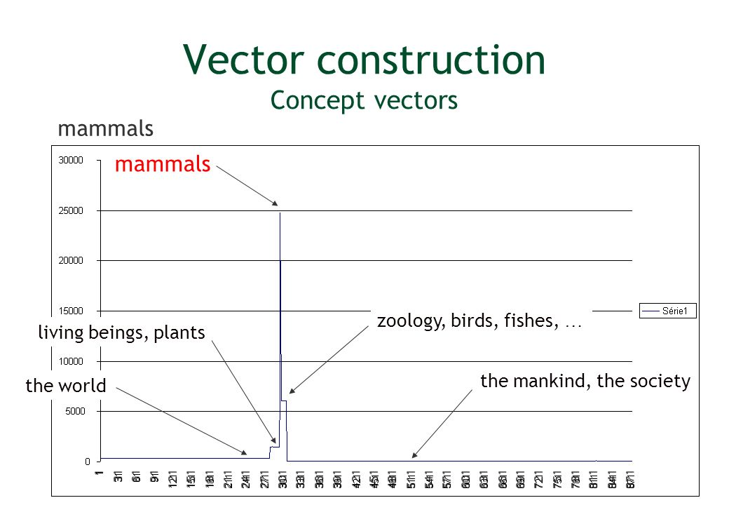 Vector construction Concept vectors mammals zoology, birds, fishes, … living beings, plants the world the mankind, the society