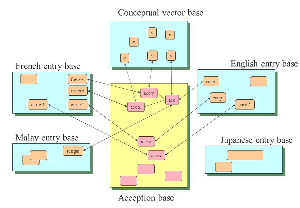 Acception base Conceptual vector base Malay entry base French entry base English entry base Japanese entry base acc x rivière fleuve carte.2carte.1 acc z acc y acc x acc river map card.1 vv v v v sungai v