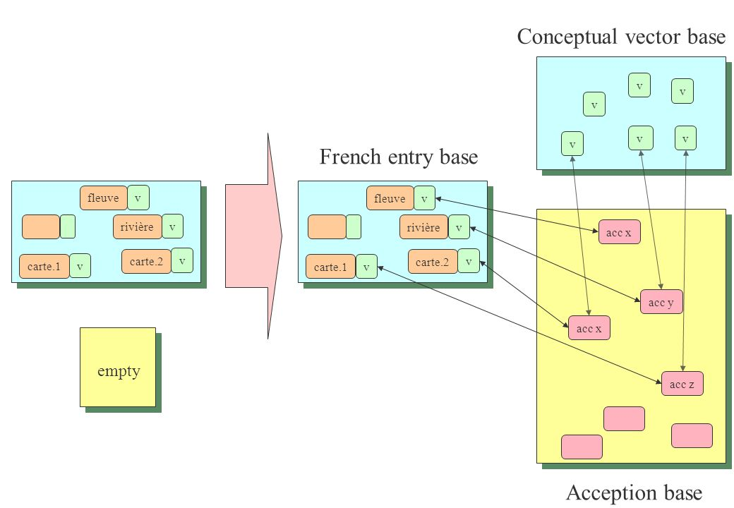 Conceptual vector base French entry base acc x rivière fleuve carte.2 carte.1 acc z acc y acc x vv v v v v v v v v rivière fleuve carte.2 carte.1 v v v v empty Acception base