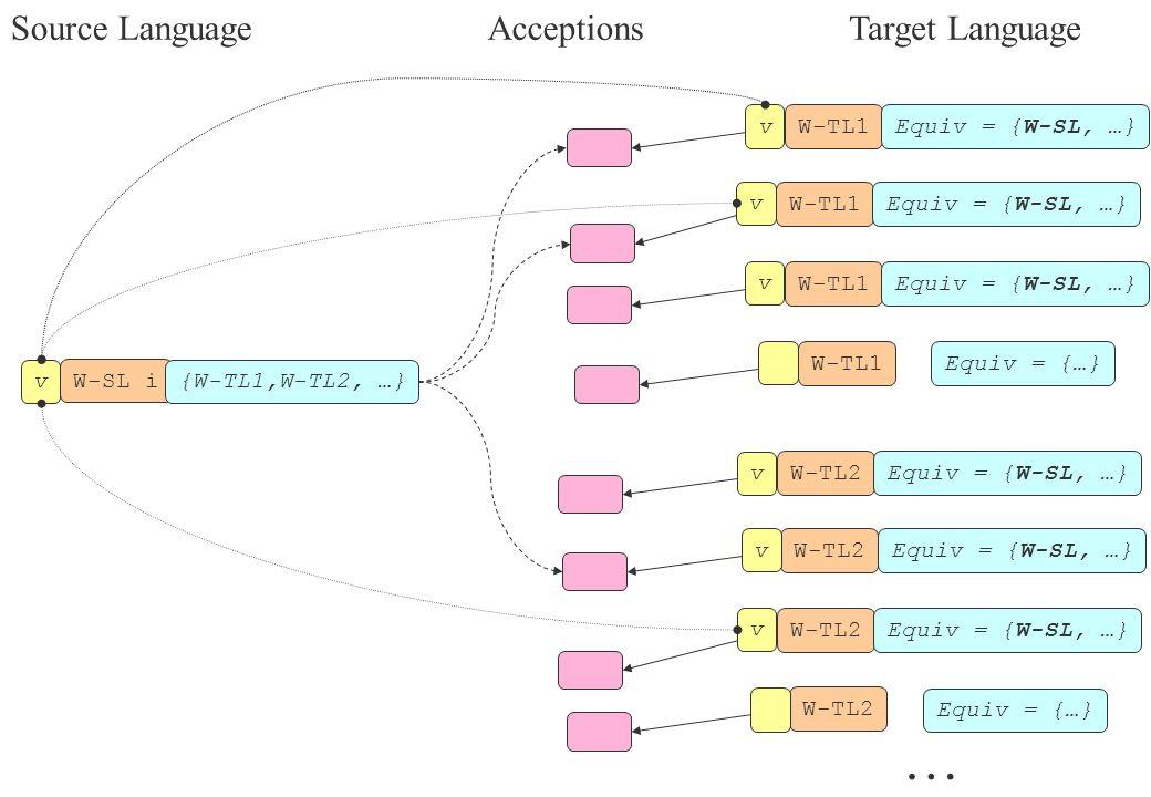 W-SL i {W-TL1,W-TL2, …} W-TL1Equiv = {W-SL, …} W-TL1Equiv = {W-SL, …} W-TL1Equiv = {…} W-TL1Equiv = {W-SL, …} v v v v W-TL2Equiv = {W-SL, …} W-TL2Equiv = {W-SL, …} W-TL2 Equiv = {…} W-TL2Equiv = {W-SL, …} v v v … Source LanguageTarget LanguageAcceptions