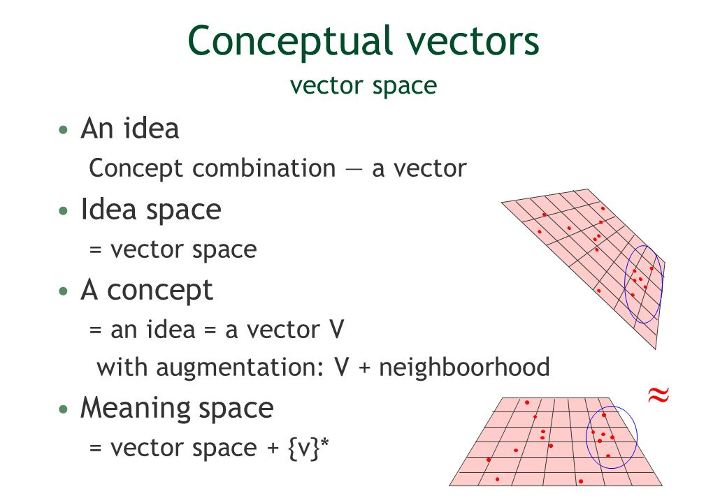 Conceptual vectors vector space An idea Concept combination a vector Idea space = vector space A concept = an idea = a vector V with augmentation: V + neighboorhood Meaning space = vector space + {v}*