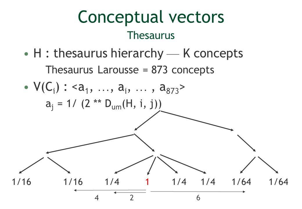 Conceptual vectors Thesaurus H : thesaurus hierarchy K concepts Thesaurus Larousse = 873 concepts V(C i ) : a j = 1/ (2 ** D um (H, i, j)) 1/41 1/16 1