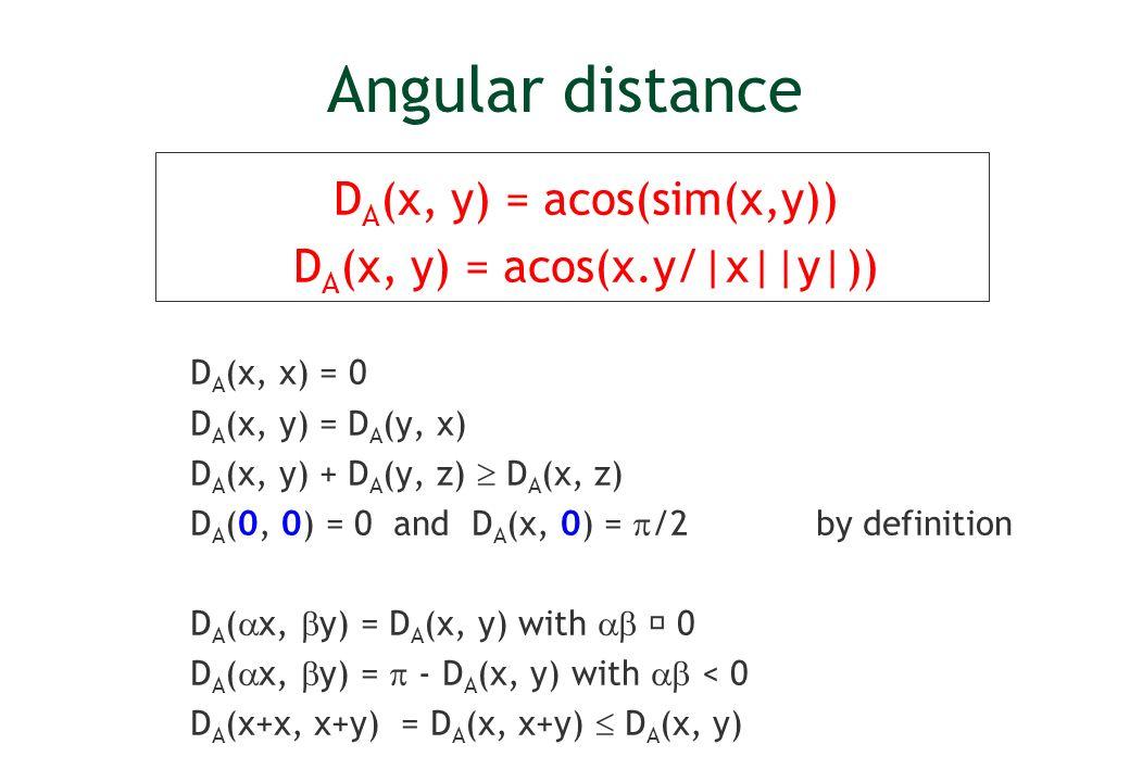 Angular distance D A (x, y) = acos(sim(x,y)) D A (x, y) = acos(x.y/|x||y|)) D A (x, x) = 0 D A (x, y) = D A (y, x) D A (x, y) + D A (y, z) D A (x, z) D A (0, 0) = 0 and D A (x, 0) = /2 by definition D A ( x, y) = D A (x, y) with 0 D A ( x, y) = - D A (x, y) with < 0 D A (x+x, x+y) = D A (x, x+y) D A (x, y)