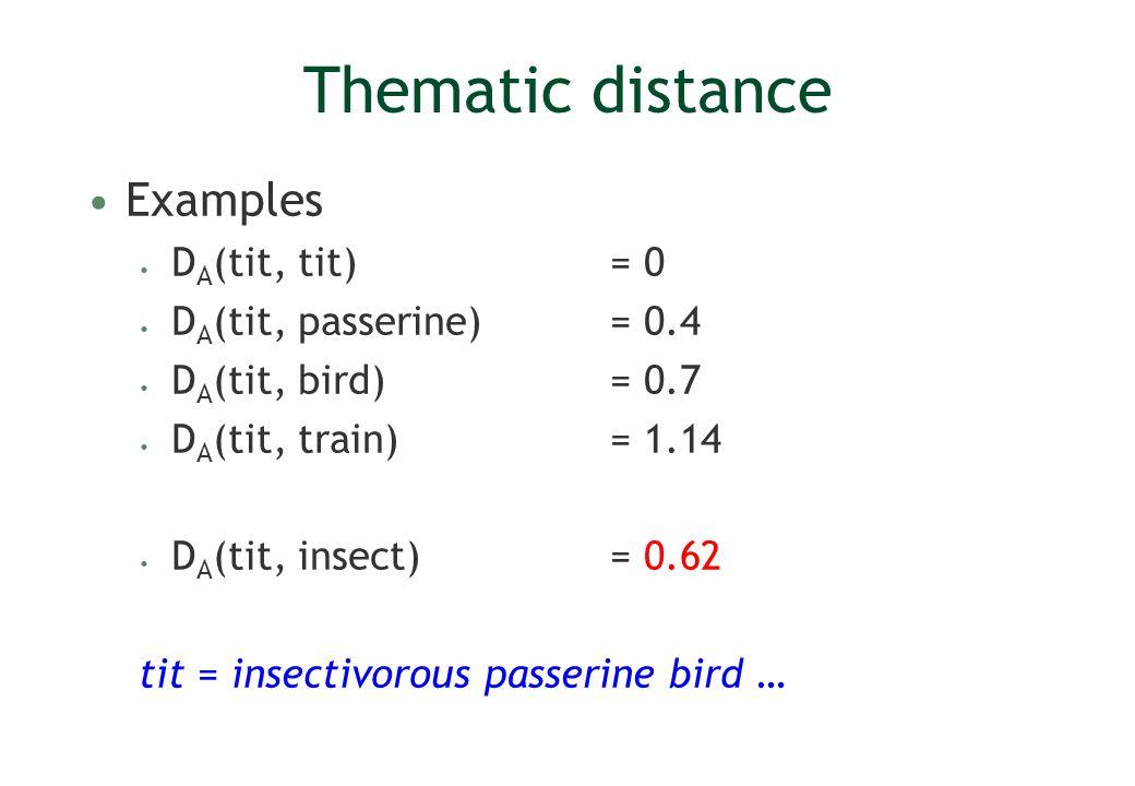 Thematic distance Examples D A (tit, tit) = 0 D A (tit, passerine) = 0.4 D A (tit, bird) = 0.7 D A (tit, train) = 1.14 D A (tit, insect) = 0.62 tit = insectivorous passerine bird …