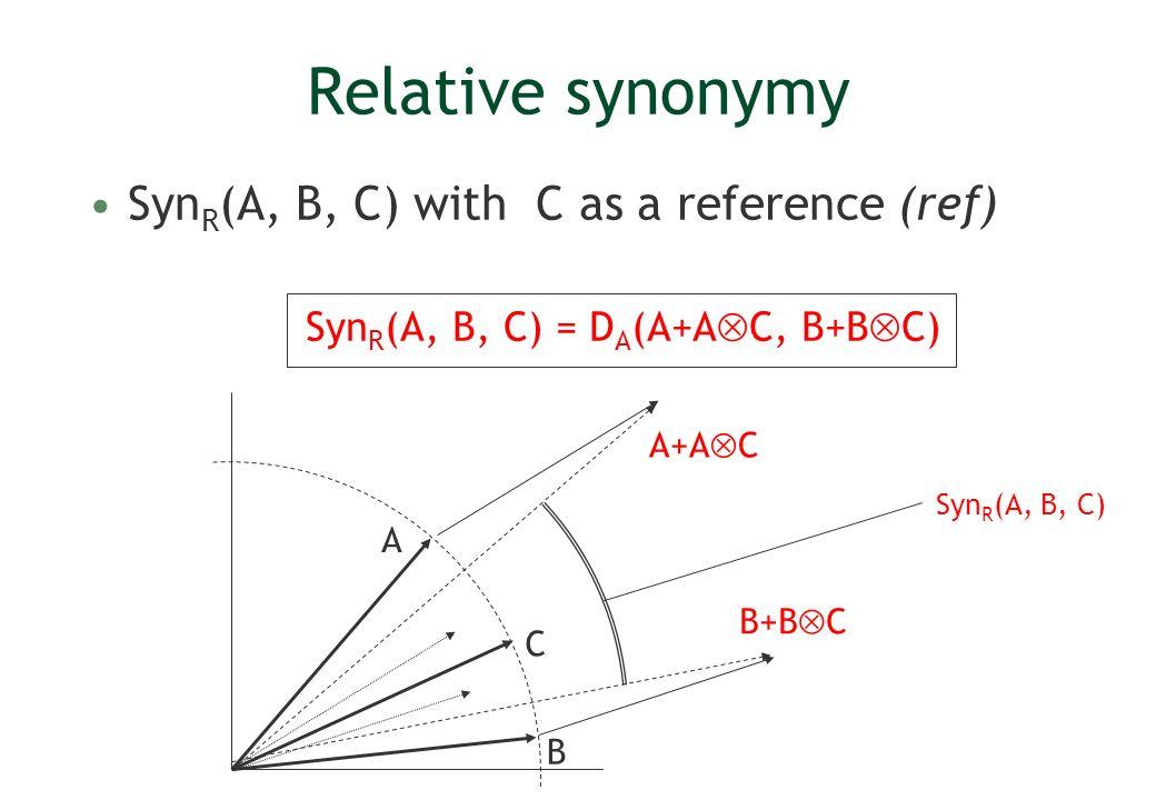 Relative synonymy Syn R (A, B, C) with C as a reference (ref) Syn R (A, B, C) = D A (A+A C, B+B C) B A C A+A C B+B C Syn R (A, B, C)