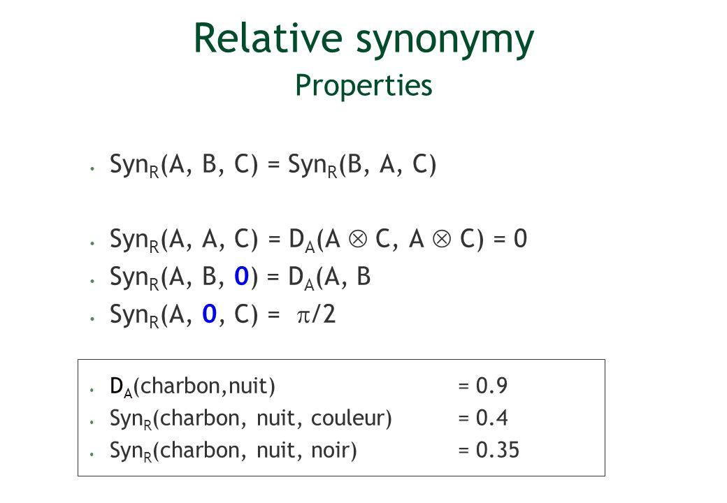 Relative synonymy Properties Syn R (A, B, C) = Syn R (B, A, C) Syn R (A, A, C) = D A (A C, A C) = 0 Syn R (A, B, 0) = D A (A, B Syn R (A, 0, C) = /2 D A (charbon,nuit) = 0.9 Syn R (charbon, nuit, couleur) = 0.4 Syn R (charbon, nuit, noir) = 0.35