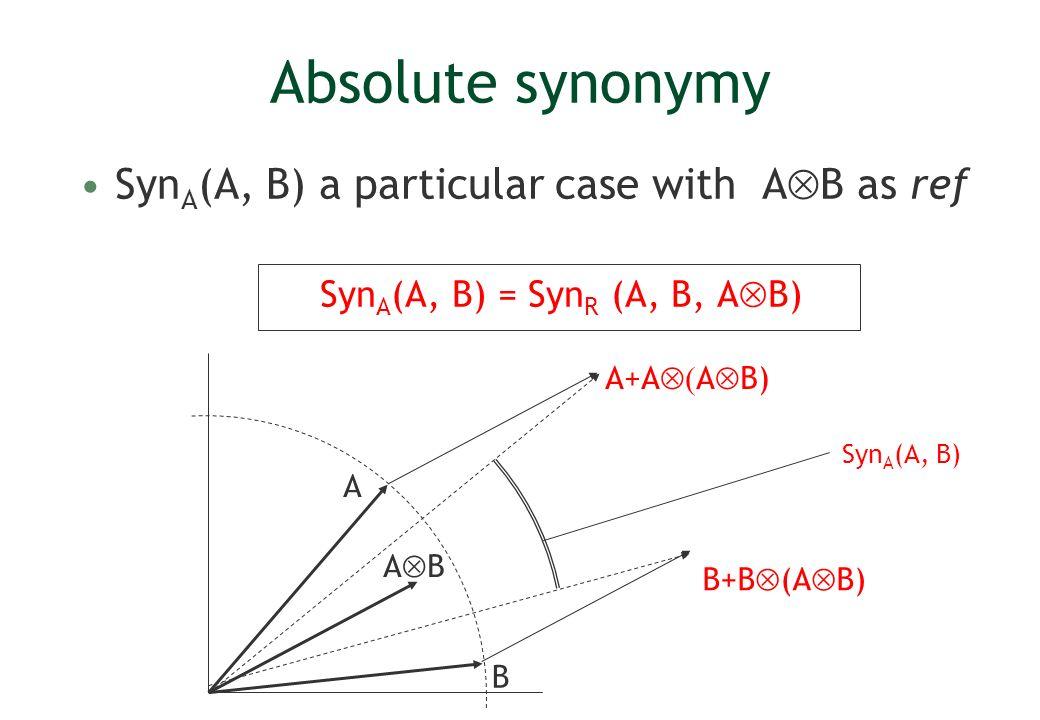 Absolute synonymy Syn A (A, B) a particular case with A B as ref Syn A (A, B) = Syn R (A, B, A B) B A A B A+A A B) B+B (A B) Syn A (A, B)