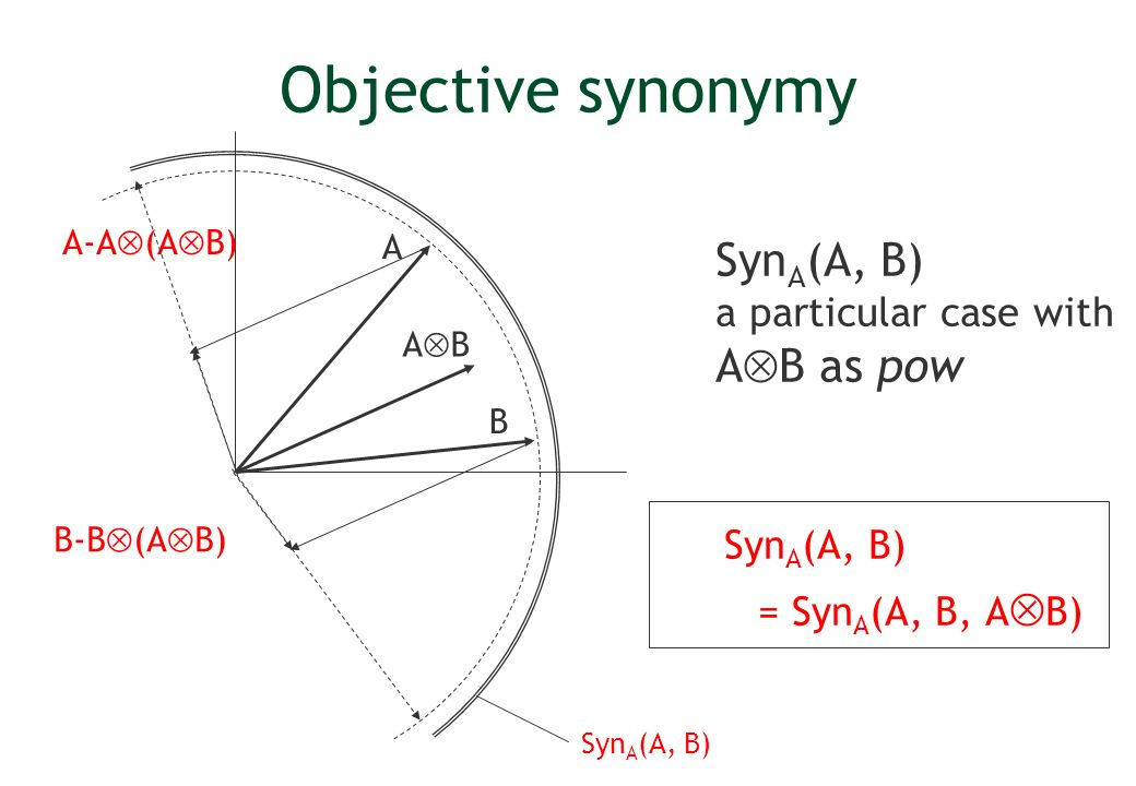 Objective synonymy Syn A (A, B) a particular case with A B as pow Syn A (A, B) = Syn A (A, B, A B) B A A-A (A B) B-B (A B) Syn A (A, B) A B
