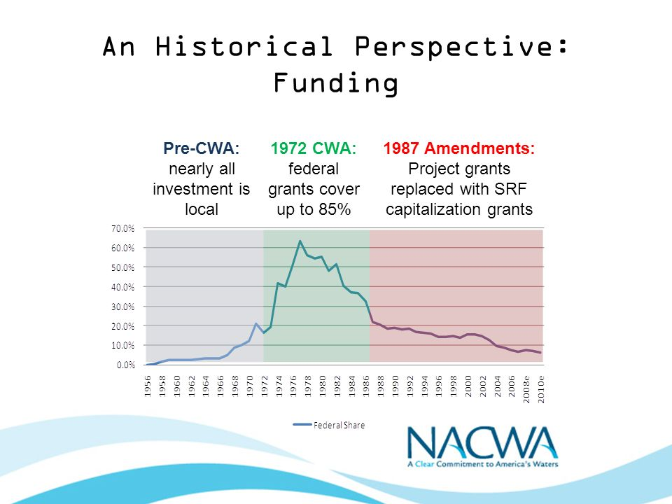 An Historical Perspective: Funding Pre-CWA: nearly all investment is local 1972 CWA: federal grants cover up to 85% 1987 Amendments: Project grants replaced with SRF capitalization grants