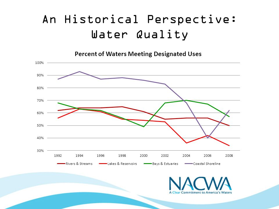 An Historical Perspective: Water Quality