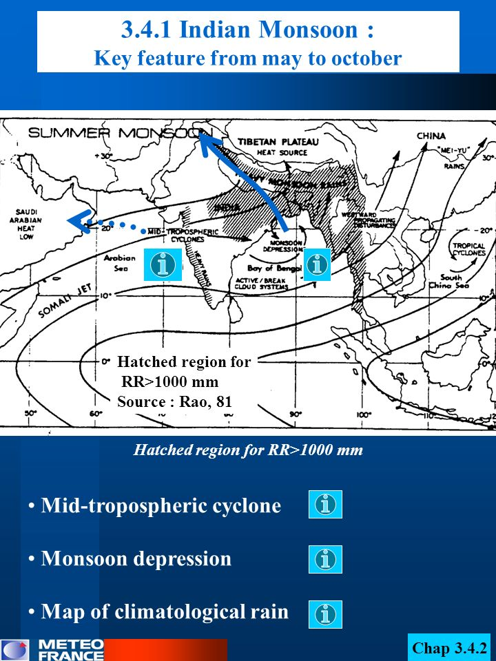 3.4.1 Indian Monsoon : Key feature from may to october Hatched region for RR>1000 mm Mid-tropospheric cyclone Monsoon depression Map of climatological