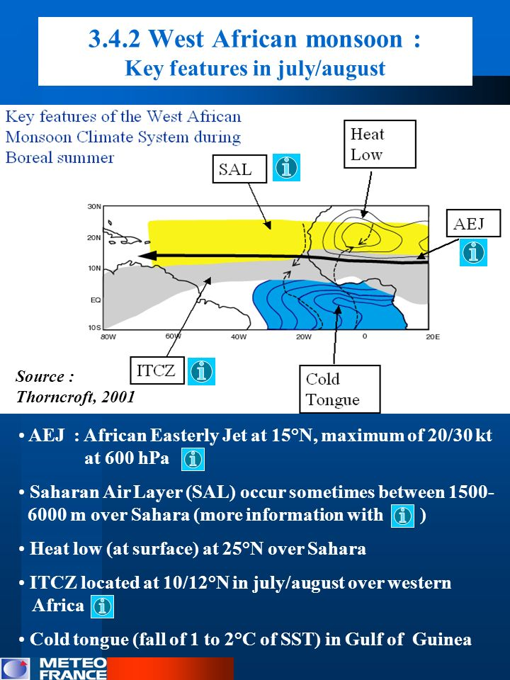 3.4.2 West African monsoon : Key features in july/august AEJ : African Easterly Jet at 15°N, maximum of 20/30 kt at 600 hPa Saharan Air Layer (SAL) oc