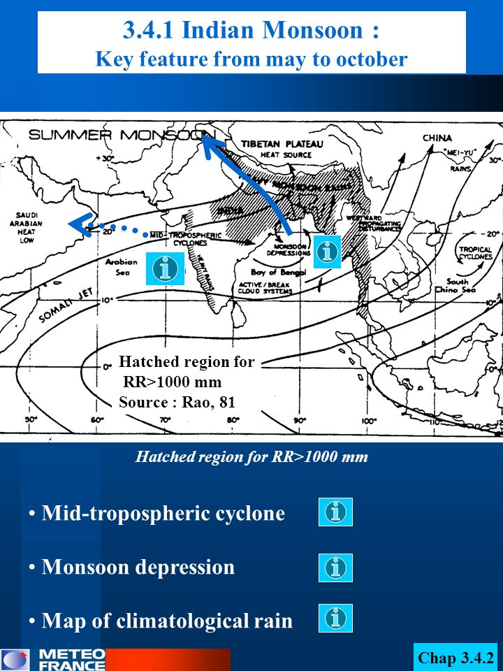 3.4.1 Indian monsoon : monsoon dépression mid-tropo : moderate signal of convergence Shaded area=wind > 40 kt Source : daprès Krisnamurti, 79 low tropo : Maximum signal of wind and convergence from 600 to 800 hPa upper tropo : light anticyclonic circulation and light signal of divergence 200 hPa : Streamline and isotach 500 hPa: Streamline and isotach 850 hPa: Streamline and isotach H C C