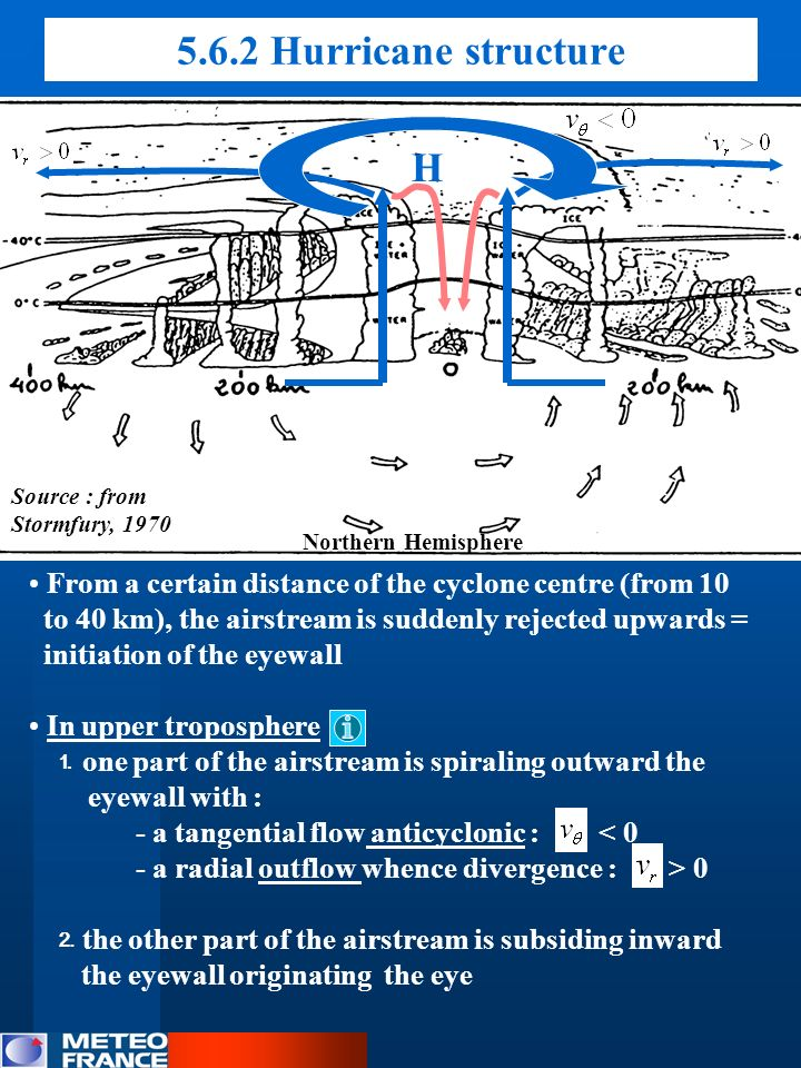 5.6.2 Hurricane structure H From a certain distance of the cyclone centre (from 10 to 40 km), the airstream is suddenly rejected upwards = initiation
