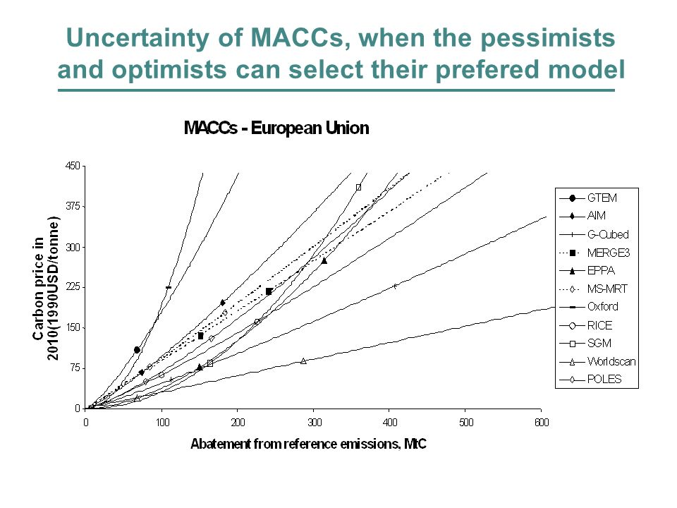 Uncertainty of MACCs, when the pessimists and optimists can select their prefered model