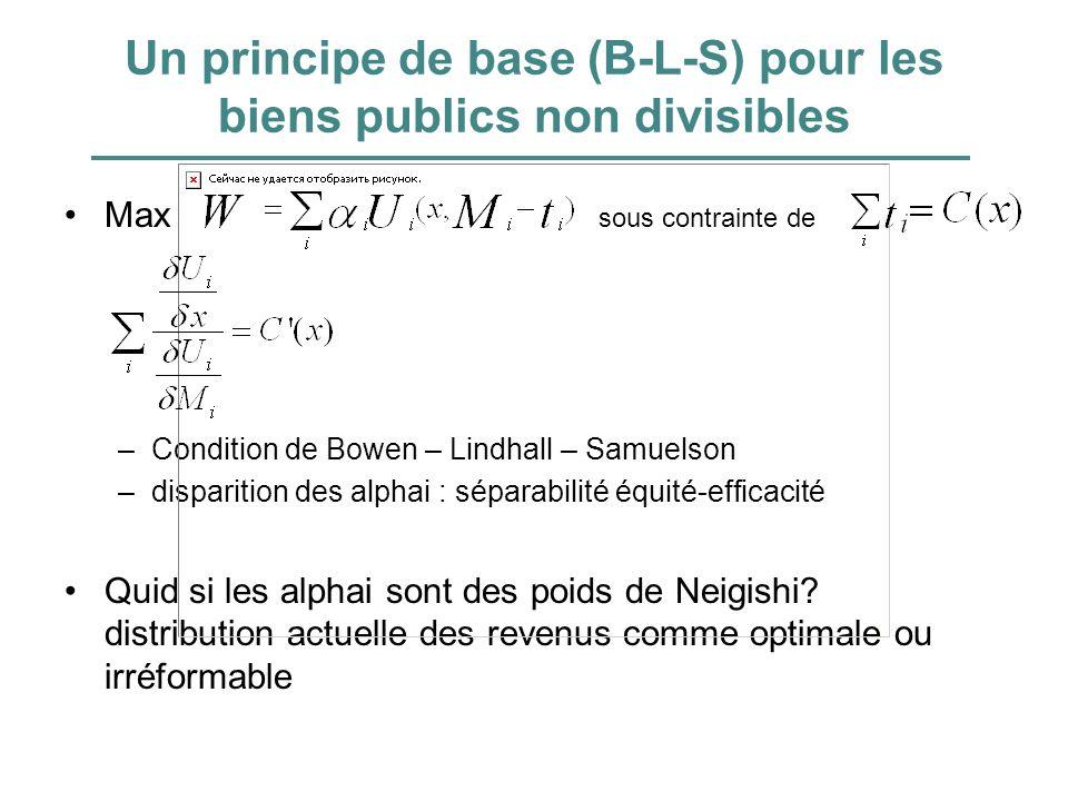 Un principe de base (B-L-S) pour les biens publics non divisibles Max sous contrainte de –Condition de Bowen – Lindhall – Samuelson –disparition des alphai : séparabilité équité-efficacité Quid si les alphai sont des poids de Neigishi.