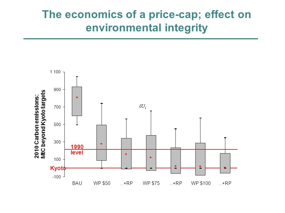 The economics of a price-cap; effect on environmental integrity -100 300 500 700 900 1 100 BAU WP $50...+RP WP $75...+RP WP $100...+RP 2010 Carbon emissions: MtC beyond Kyoto targets Kyoto 1990 level + + + + + + +