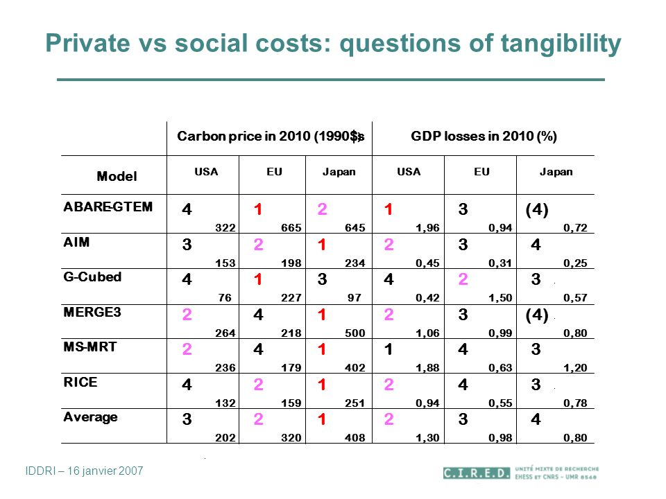 Private vs social costs: questions of tangibility Carbon price in 2010 (1990$s ) GDP losses in 2010 (%) Model USA EU Japan USA EU Japan ABARE-GTEM ,96 3 0,94 (4) 0,72 AIM ,45 3 0,31 4 0,25 G-Cubed ,42 2 1,50 3 0,57 MERGE ,06 3 0,99 (4) 0,80 MS-MRT ,88 4 0,63 3 1,20 RICE ,94 4 0,55 3 0,78 Average ,30 3 0,98 4 0,80 IDDRI – 16 janvier 2007