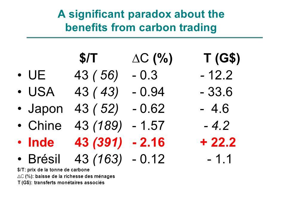 A significant paradox about the benefits from carbon trading $/T C (%) T (G$) UE 43 ( 56)- 0.3 - 12.2 USA43 ( 43)- 0.94 - 33.6 Japon43 ( 52)- 0.62 - 4.6 Chine43 (189)- 1.57 - 4.2 Inde43 (391)- 2.16 + 22.2 Brésil43 (163)- 0.12 - 1.1 $/T: prix de la tonne de carbone C (%): baisse de la richesse des ménages T (G$): transferts monétaires associés