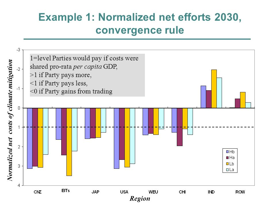 Example 1: Normalized net efforts 2030, convergence rule 1=level Parties would pay if costs were shared pro-rata per capita GDP, >1 if Party pays more
