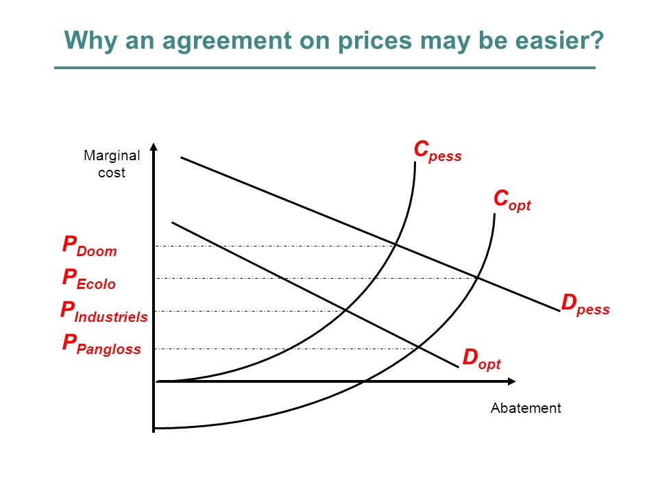 Why an agreement on prices may be easier? P Pangloss P Industriels Abatement Marginal cost C pess C opt D pess D opt P Doom P Ecolo