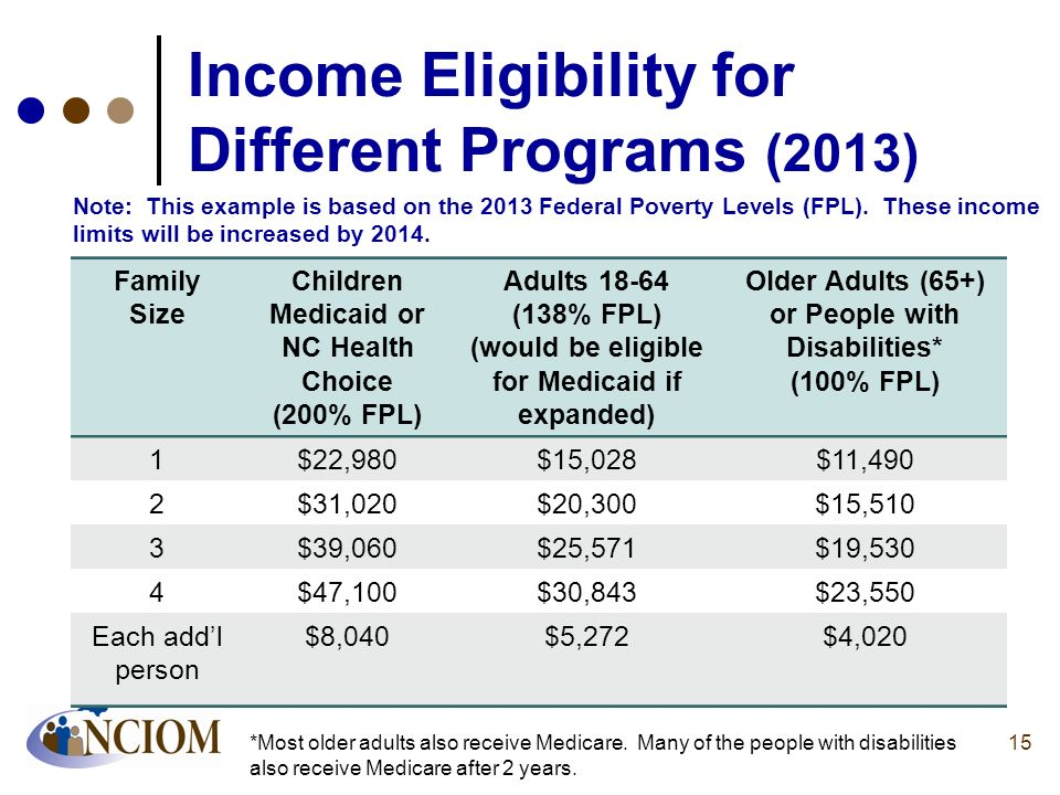 Income Eligibility for Different Programs (2013) Family Size Children Medicaid or NC Health Choice (200% FPL) Adults 18-64 (138% FPL) (would be eligib