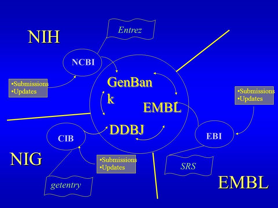GenBan k DDBJ EMBL EMBL Entrez SRS getentry NIG CIB EBI NCBI NIH Submissions Updates Submissions Updates Submissions Updates