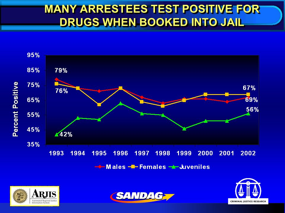 MANY ARRESTEES TEST POSITIVE FOR DRUGS WHEN BOOKED INTO JAIL Percent Positive