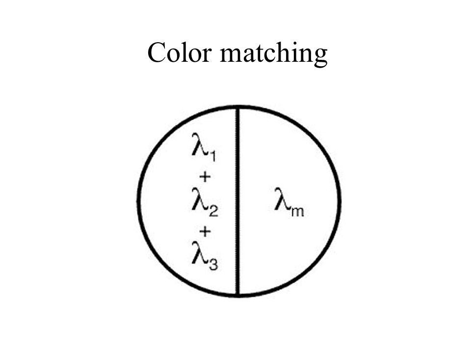 Codage des couleurs