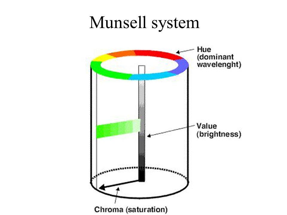 Sensibilité spectrale des cônes Figure 1.Spectral sensitivity of the S-cone, M-cone and L-cone.