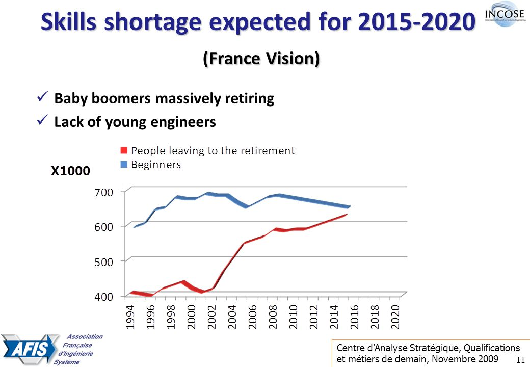 11 Skills shortage expected for 2015-2020 (France Vision) Baby boomers massively retiring Lack of young engineers Centre dAnalyse Stratégique, Qualifications et métiers de demain, Novembre 2009