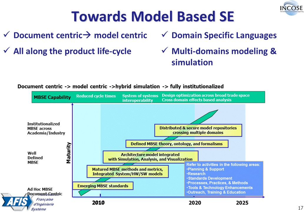 17 Towards Model Based SE Document centric model centric All along the product life-cycle Domain Specific Languages Multi-domains modeling & simulation