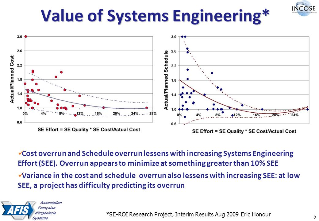 5 Value of Systems Engineering* *SE-ROI Research Project, Interim Results Aug 2009 Eric Honour Cost overrun and Schedule overrun lessens with increasing Systems Engineering Effort (SEE).