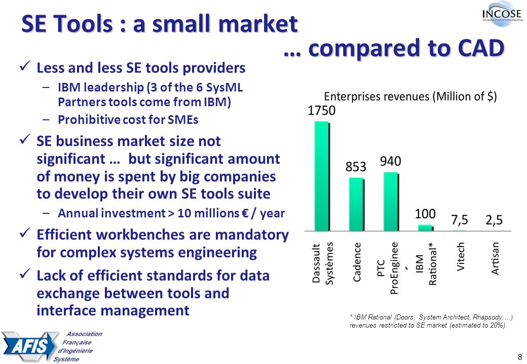 8 SE Tools : a small market … compared to CAD * IBM Rational (Doors, System Architect, Rhapsody,…) revenues restricted to SE market (estimated to 20%) Less and less SE tools providers –IBM leadership (3 of the 6 SysML Partners tools come from IBM) –Prohibitive cost for SMEs SE business market size not significant … but significant amount of money is spent by big companies to develop their own SE tools suite –Annual investment > 10 millions / year Efficient workbenches are mandatory for complex systems engineering Lack of efficient standards for data exchange between tools and interface management