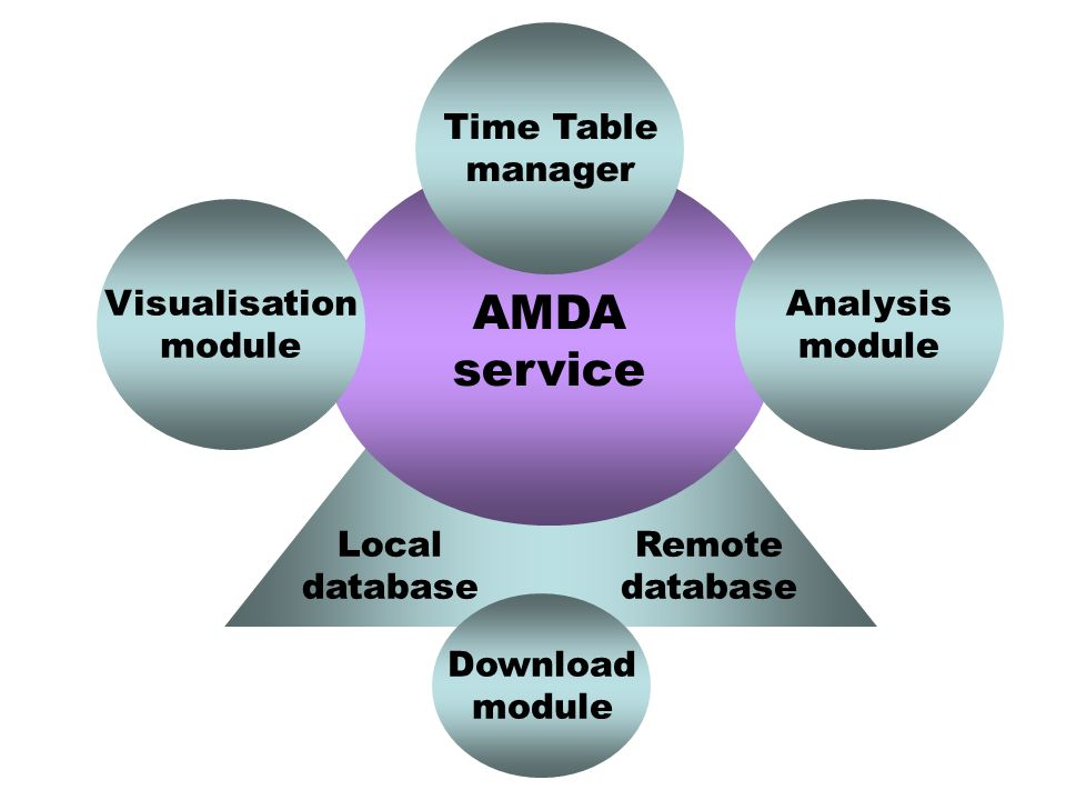 AMDA service Visualisation module Analysis module Time Table manager Local database Remote database Download module