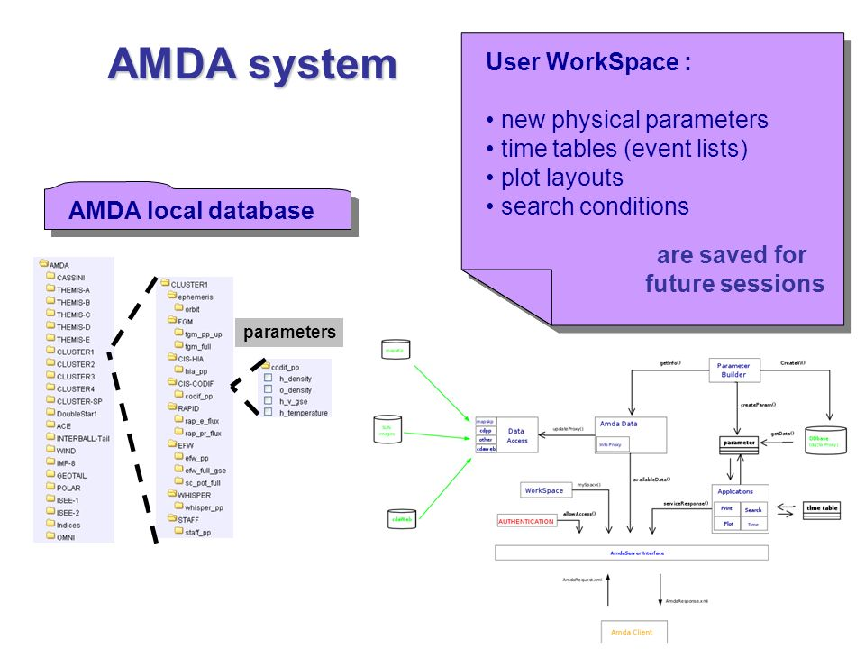 AMDA local database parameters AMDA system User WorkSpace : new physical parameters time tables (event lists) plot layouts search conditions User WorkSpace : new physical parameters time tables (event lists) plot layouts search conditions are saved for future sessions