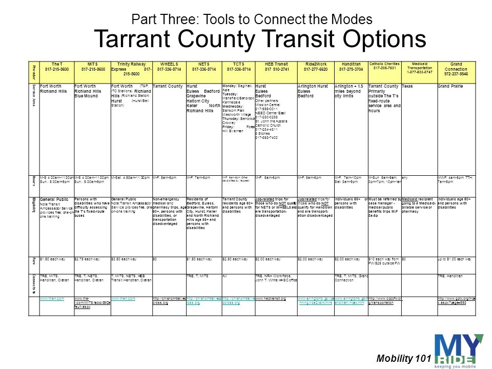 Tarrant County Transit Options Mobility 101 Part Three: Tools to Connect the Modes Provider The T 817-215-8600 MITS 817-215-8600 Trinity Railway Expre