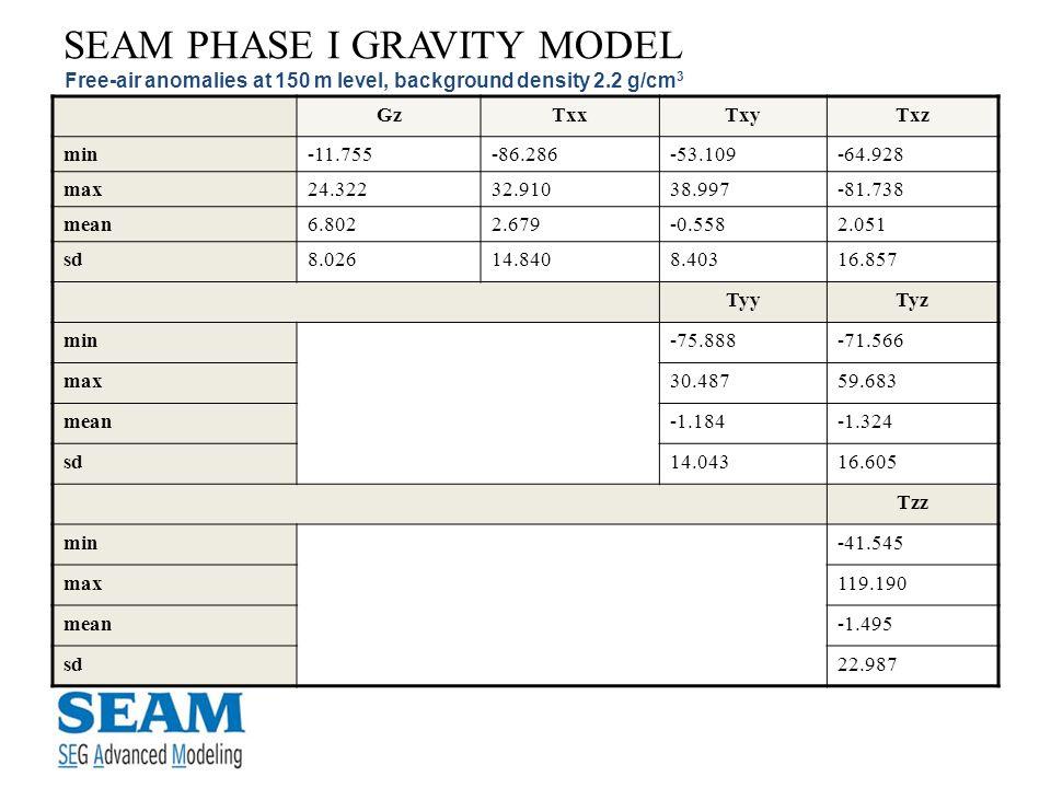 SEAM PHASE I GRAVITY MODEL Free-air anomalies at 150 m level, background density 2.2 g/cm 3 GzTxxTxyTxz min-11.755-86.286-53.109-64.928 max24.32232.91