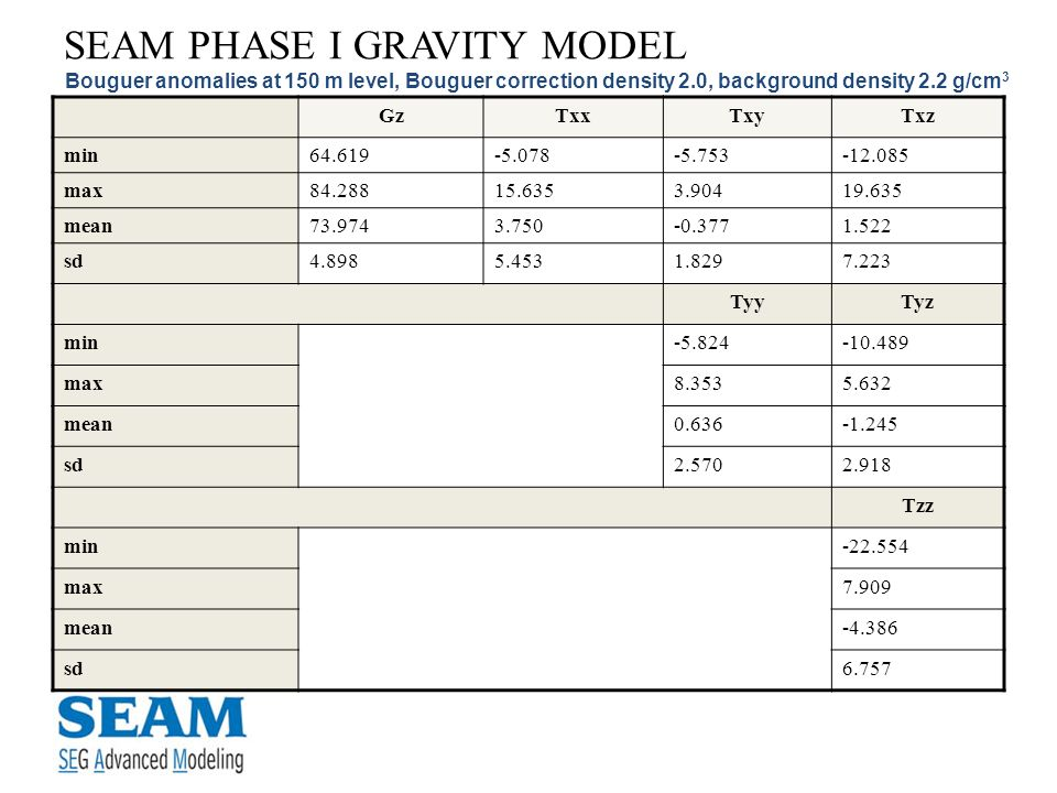 SEAM PHASE I GRAVITY MODEL Bouguer anomalies at 150 m level, Bouguer correction density 2.0, background density 2.2 g/cm 3 GzTxxTxyTxz min64.619-5.078