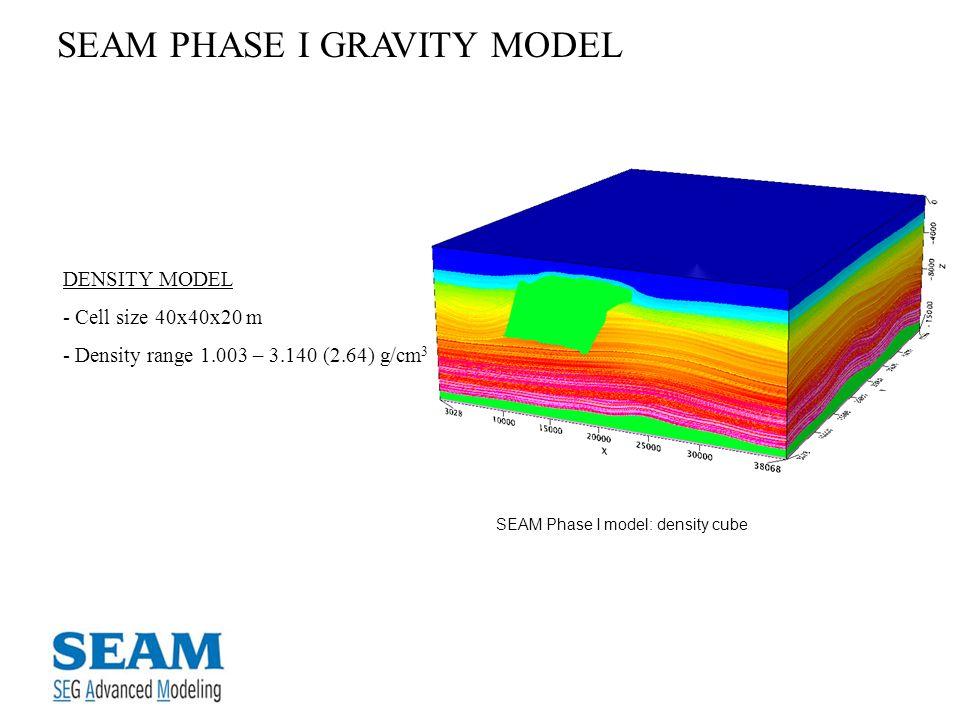 DENSITY MODEL - Cell size 40x40x20 m - Density range 1.003 – 3.140 (2.64) g/cm 3 SEAM PHASE I GRAVITY MODEL SEAM Phase I model: density cube