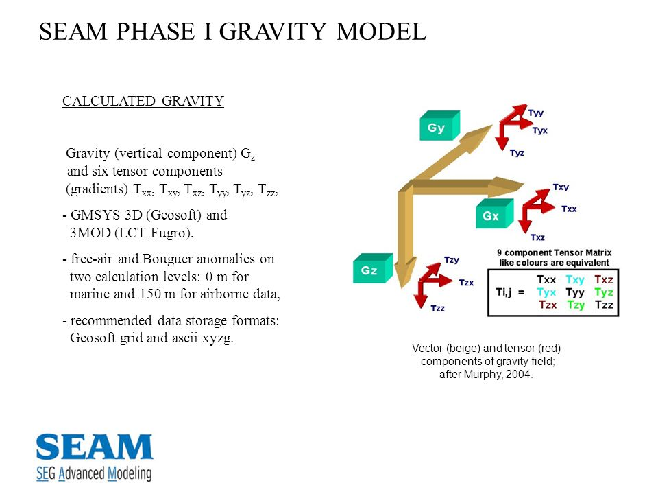 SEAM PHASE I GRAVITY MODEL CALCULATED GRAVITY Gravity (vertical component) G z and six tensor components (gradients) T xx, T xy, T xz, T yy, T yz, T z