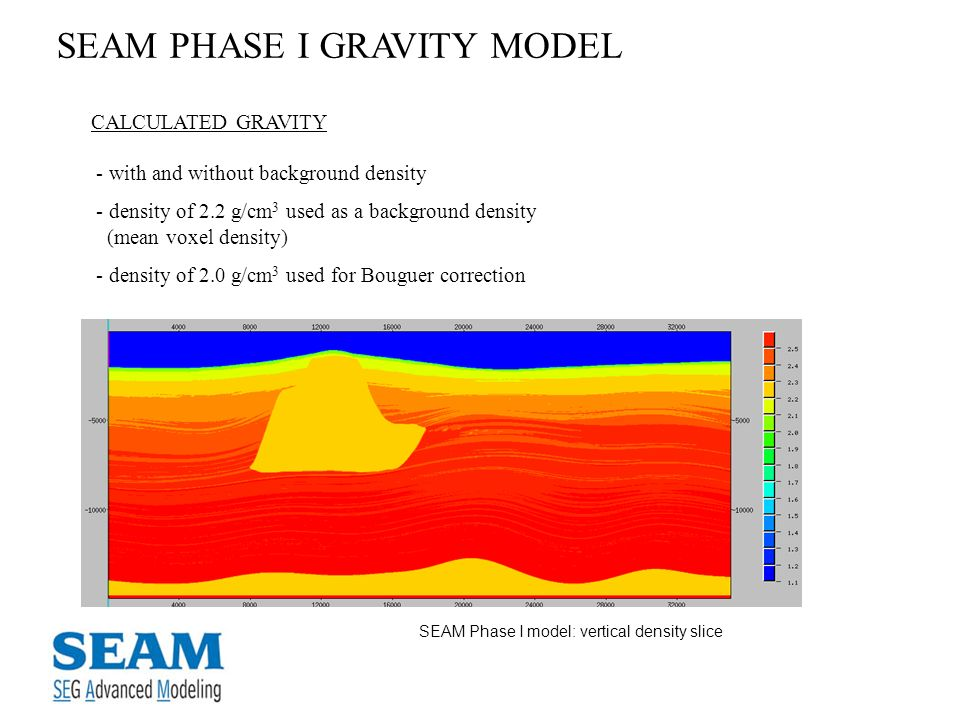 SEAM PHASE I GRAVITY MODEL CALCULATED GRAVITY - with and without background density - density of 2.2 g/cm 3 used as a background density (mean voxel d